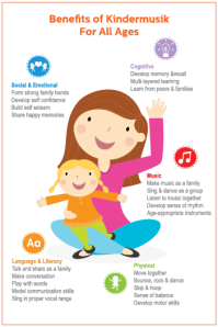 BenefitsOfKindermusik_KidsMusicClassesForAllAges_Infographic (1)