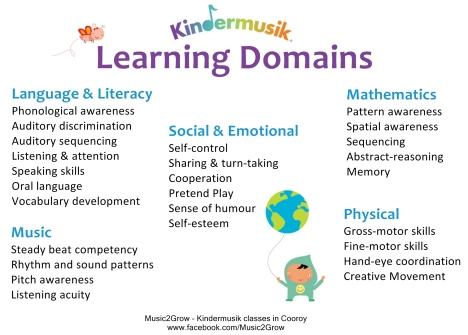 Kindermusik Learning Domains